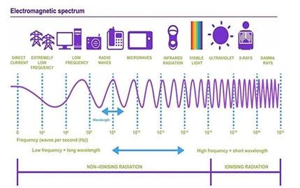 مفهوم فرکانس چیست؟