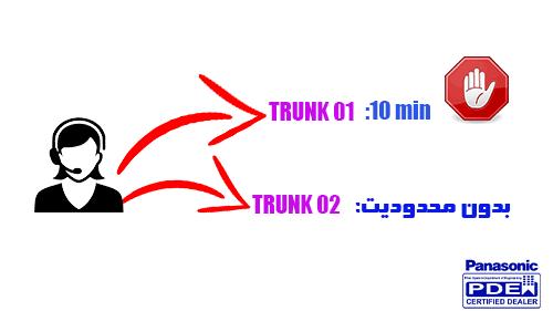 محدویت استفاده از خطوط شهری در سانترال NS500